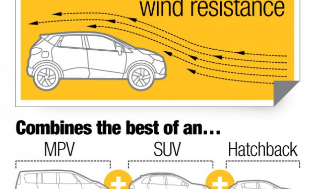Renault Captur Infographic